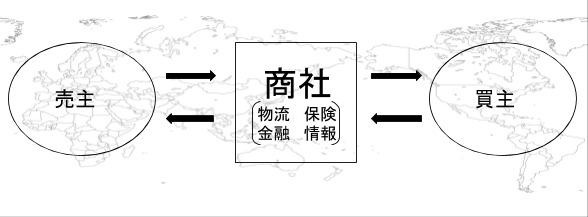 商社のトレード事業を説明する図。