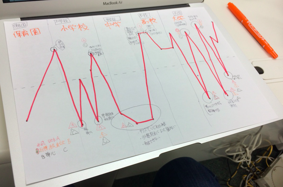 モチベーショングラフでの自己分析